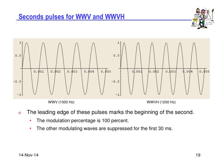 Seconds pulses for WWV and WWVH