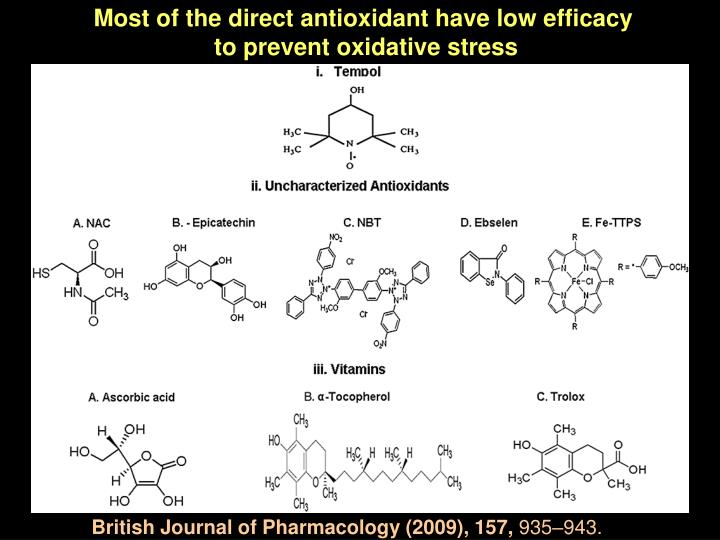Most of the direct antioxidant have low efficacy