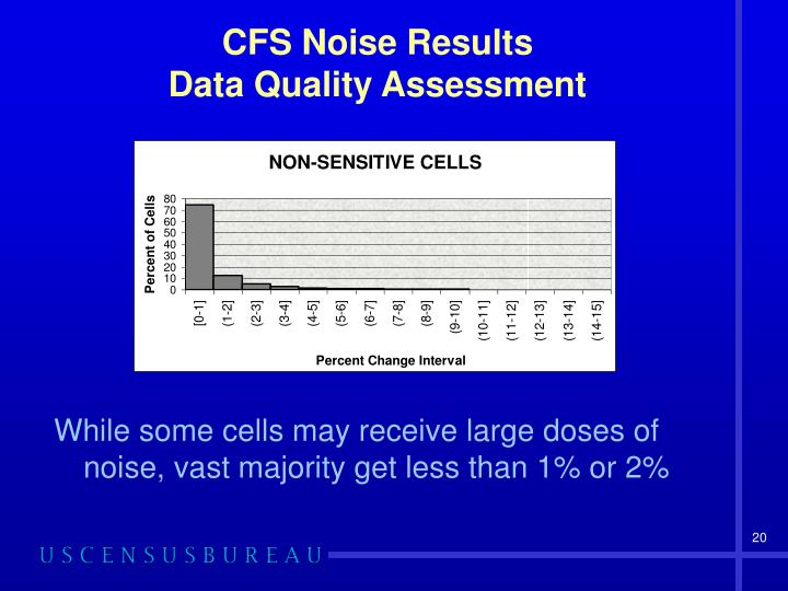 CFS Noise Results