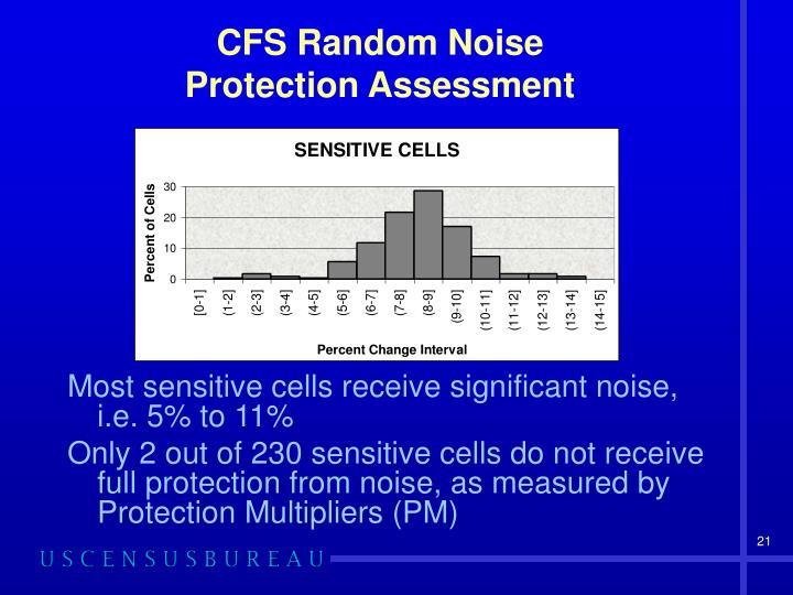 CFS Random Noise