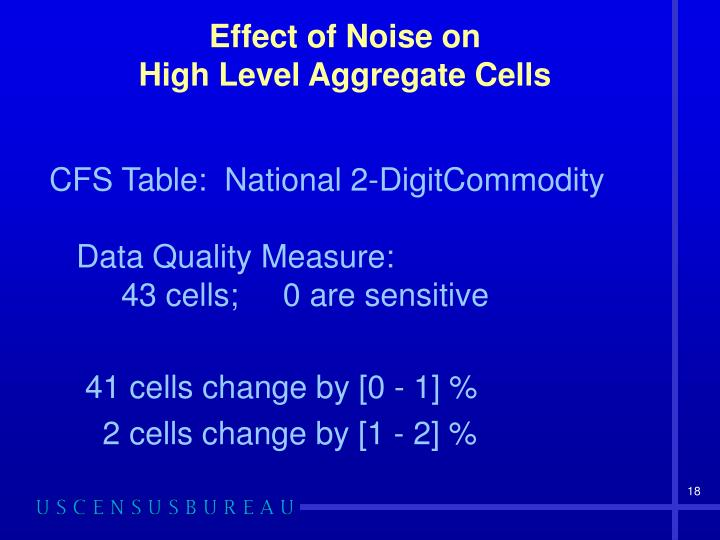 Effect of Noise on