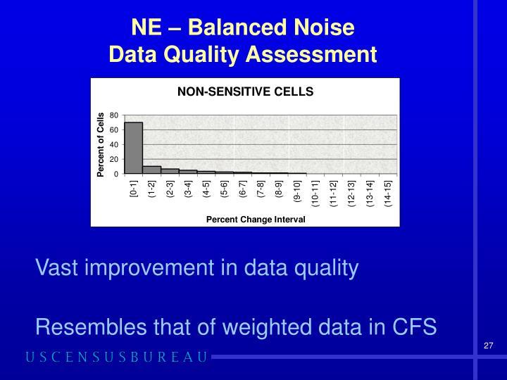 NE – Balanced Noise