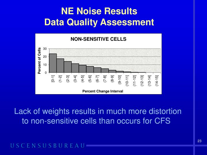 NE Noise Results