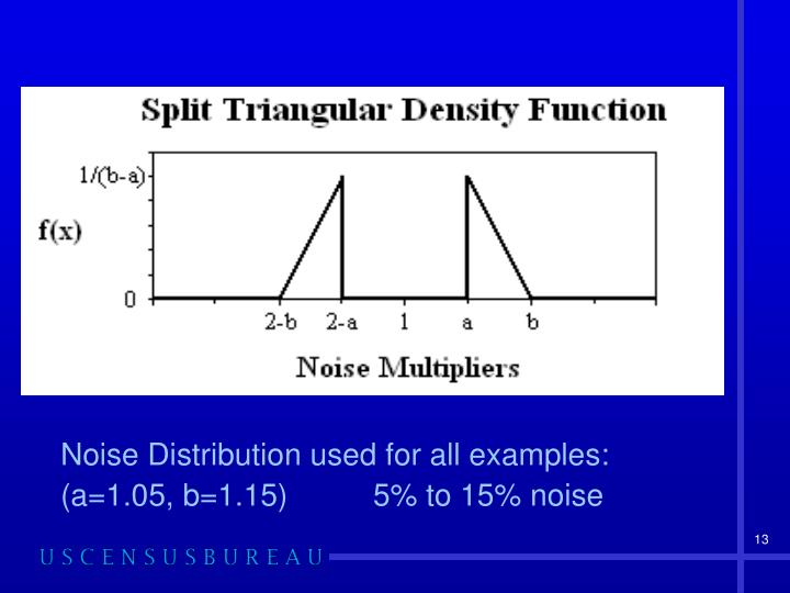 Noise Distribution used for all examples: