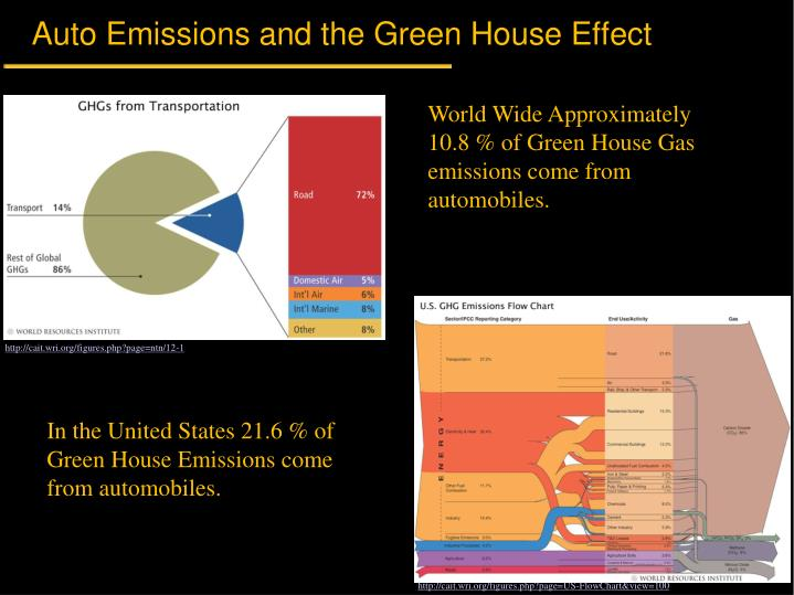 Auto emissions and the green house effect1