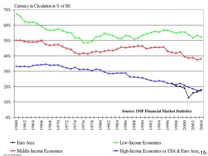 Source: IMF Financial Market Statistics