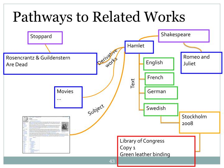 Pathways to Related Works