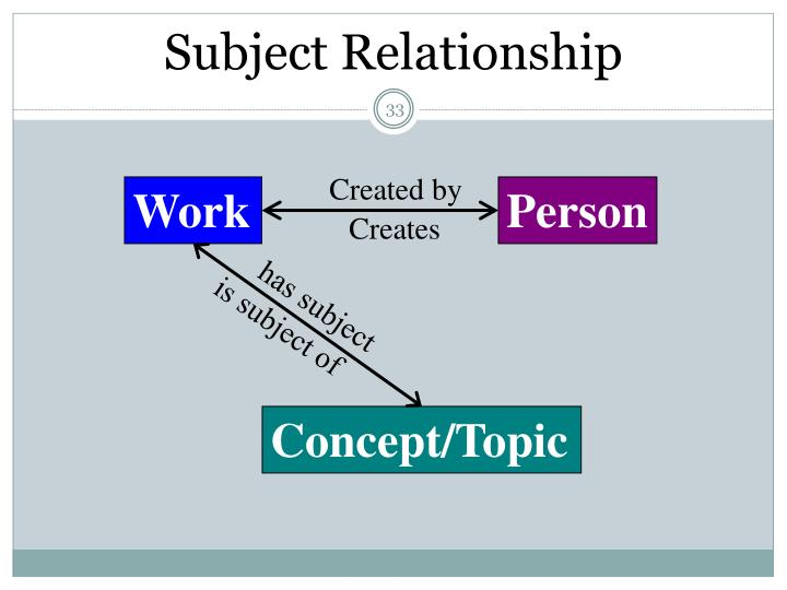Subject Relationship