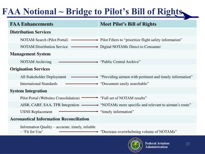 FAA Notional ~ Bridge to Pilot's Bill of Rights