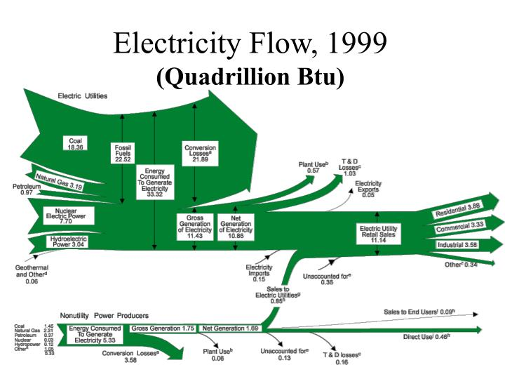 Electricity flow 1999 quadrillion btu