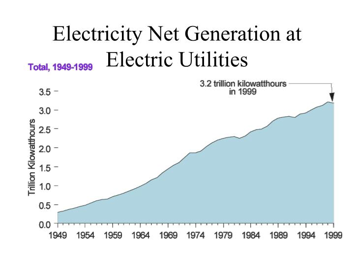 Electricity Net Generation at Electric Utilities