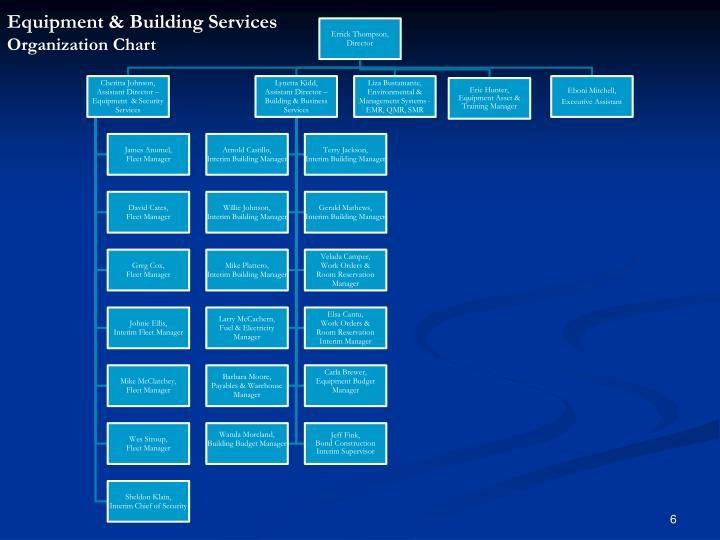 Equipment & Building Services