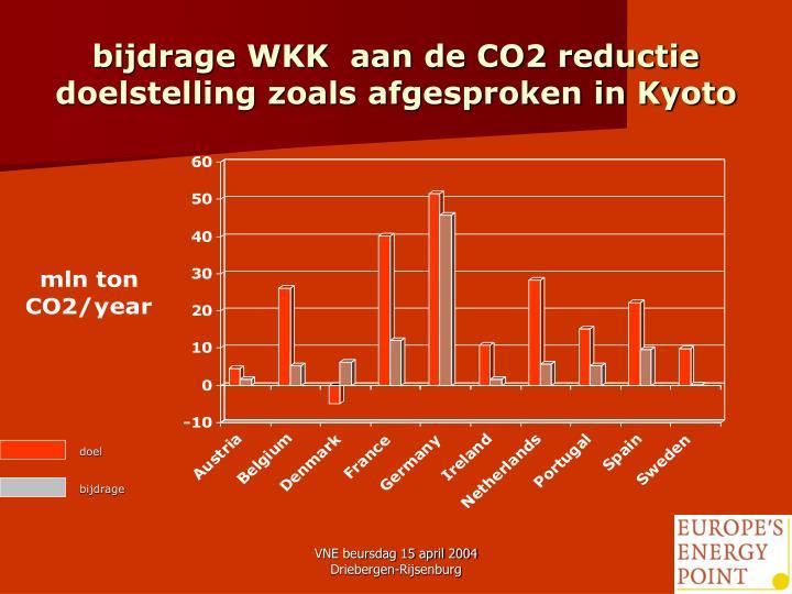 bijdrage WKK  aan de CO2 reductie doelstelling zoals afgesproken in Kyoto