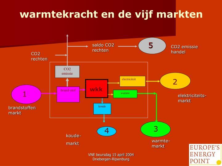 warmtekracht en de vijf markten