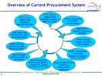 overview of current procurement system