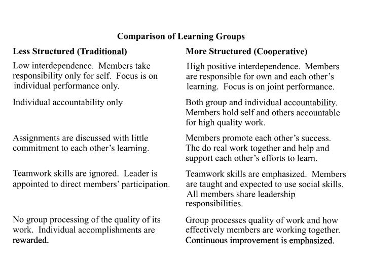 Comparison of Learning Groups