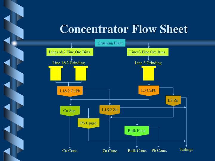 Concentrator Flow Sheet