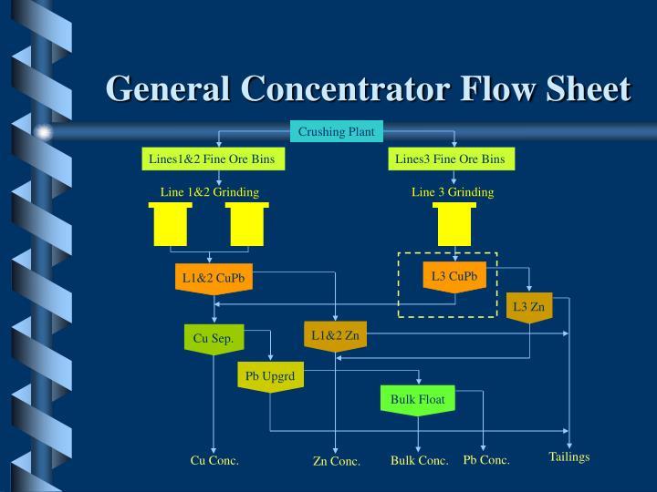 General Concentrator Flow Sheet