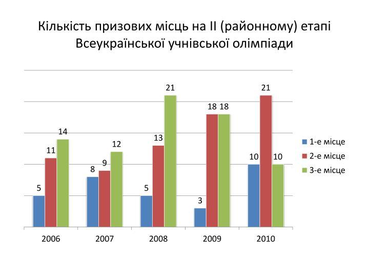 Кількість призових місць на ІІ (районному) етапі Всеукраїнської учнівської олімпіади