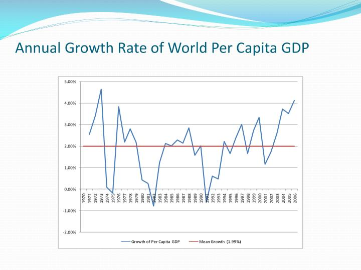Annual Growth Rate of World Per Capita GDP