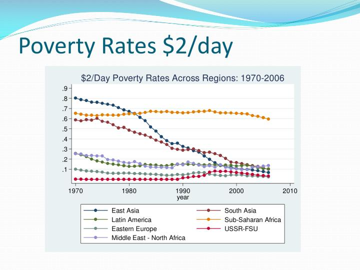 Poverty Rates $2/day