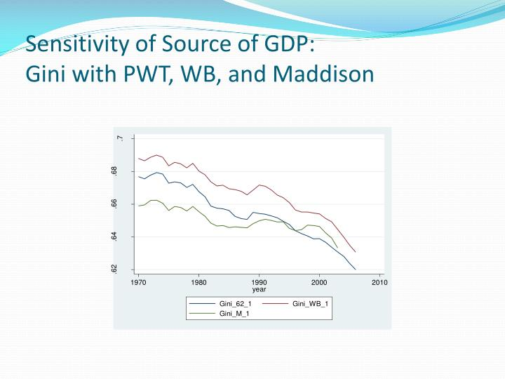 Sensitivity of Source of GDP: