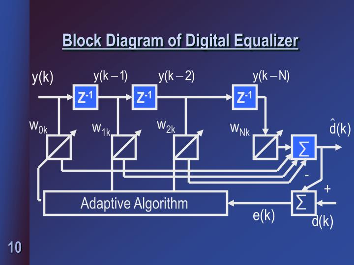 Block Diagram of Digital Equalizer