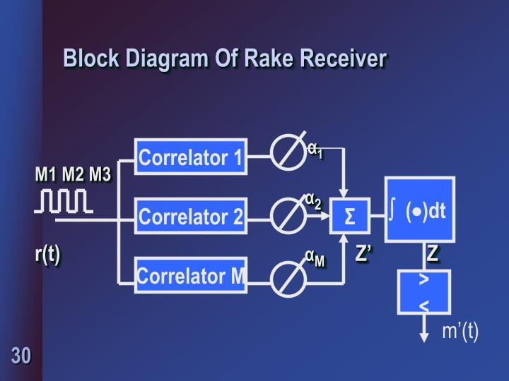 Block Diagram Of Rake Receiver