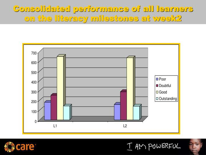 Consolidated performance of all learners on the literacy milestones at week2