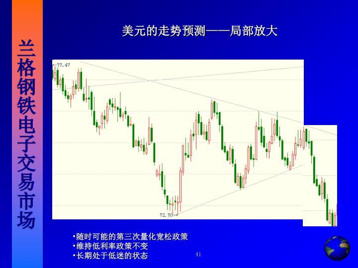 美元的走势预测
