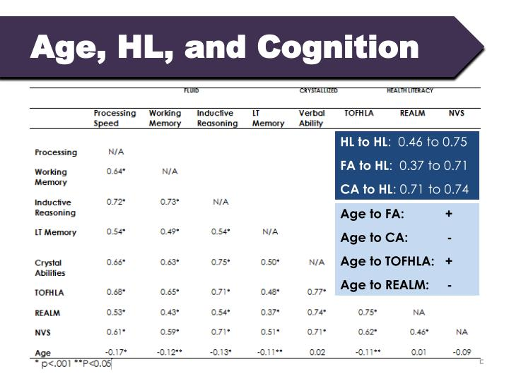 Age, HL, and Cognition