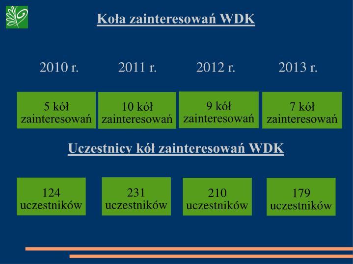 Koła zainteresowań WDK