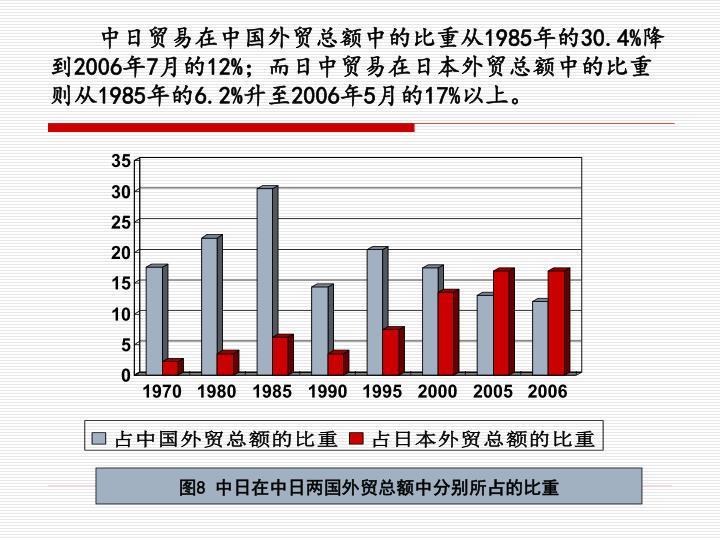 中日贸易在中国外贸总额中的比重从