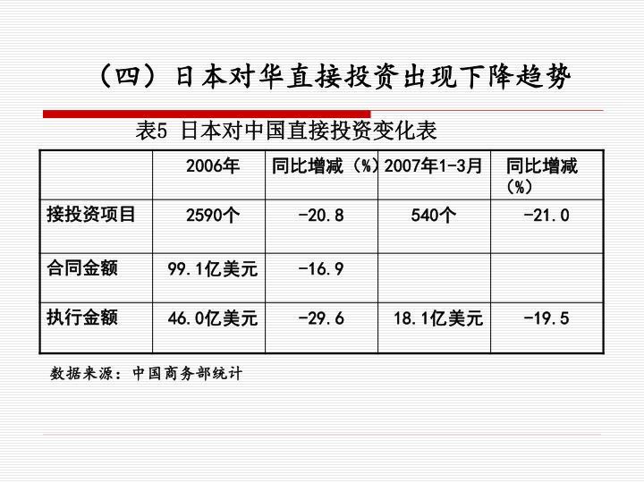 (四)日本对华直接投资出现下降趋势