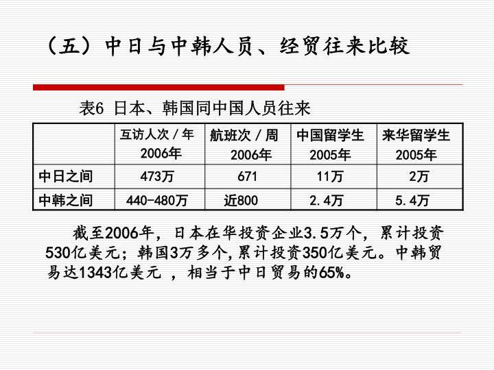 (五)中日与中韩人员、经贸往来比较