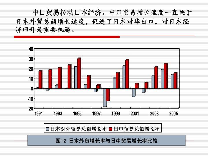 中日贸易拉动日本经济。