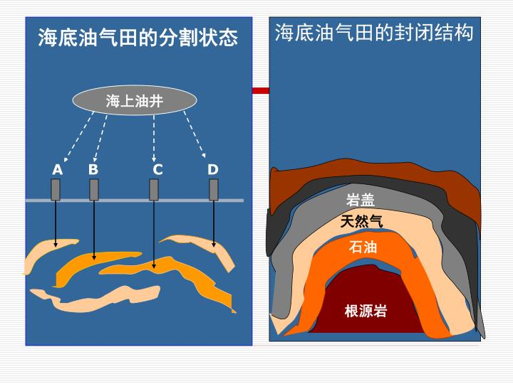 海底油气田的分割状态