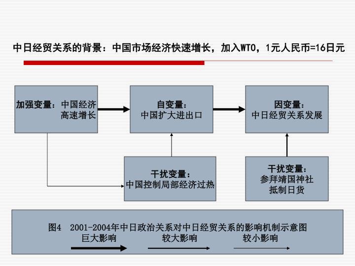 中日经贸关系的背景:中国市场经济快速增长,加入