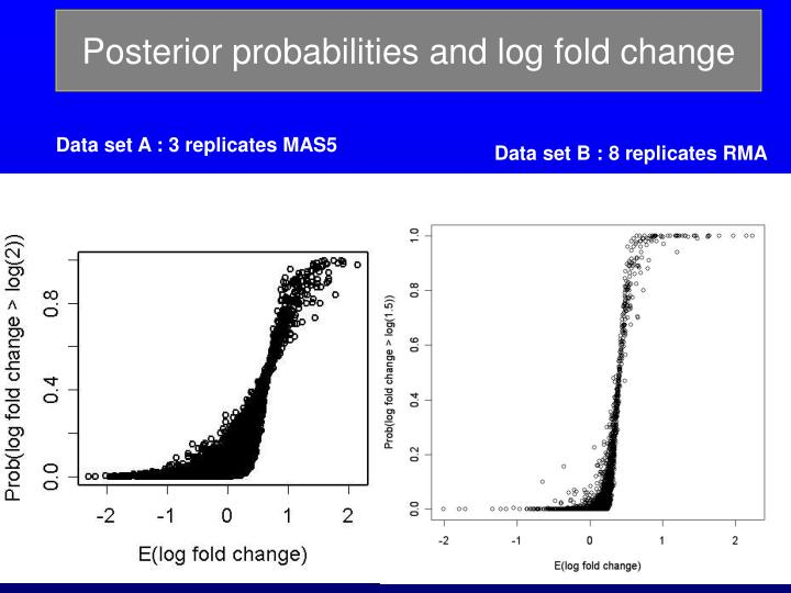 Posterior probabilities and log fold change