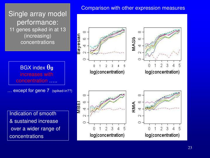 Comparison with other expression measures