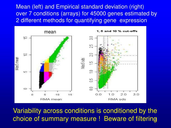 Mean (left) and Empirical standard deviation (right)