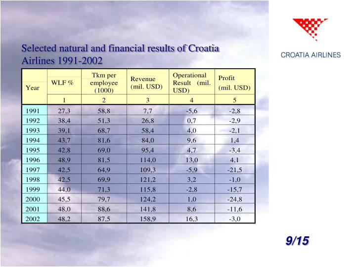 Selected natural and financial results of Croatia Airlines 1991-2002