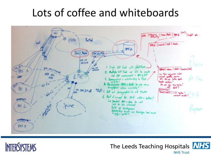 Lots of coffee and whiteboards
