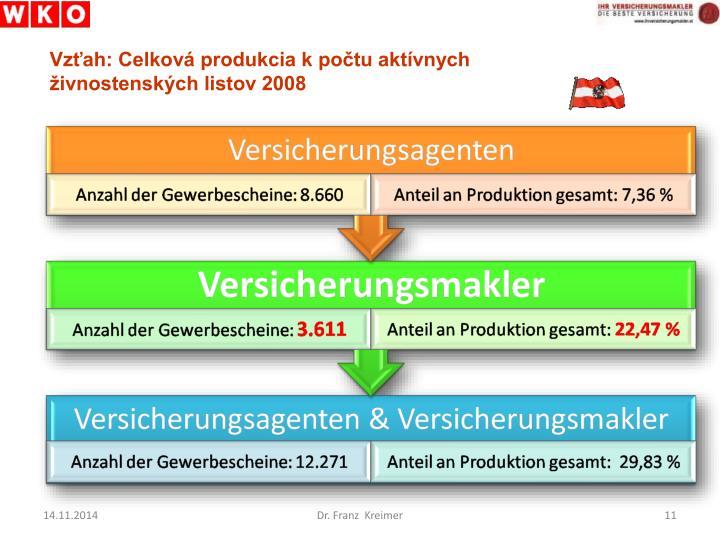 Vzťah: Celková produkcia k počtu aktívnych živnostenských listov 2008