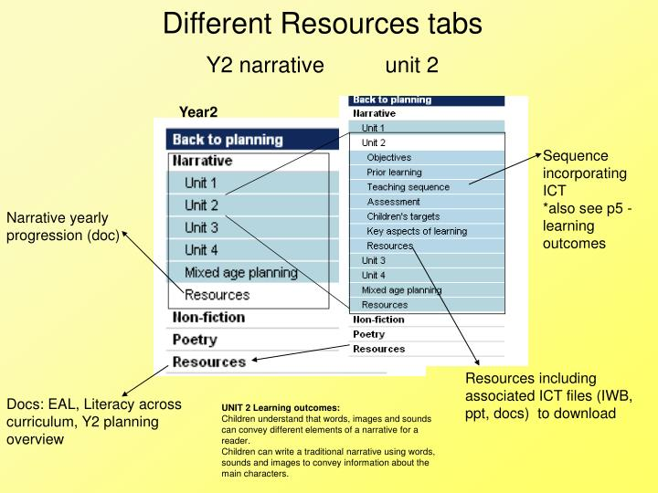 Different Resources tabs