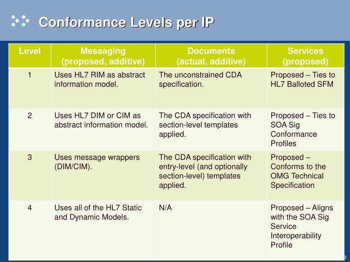 Conformance Levels per IP