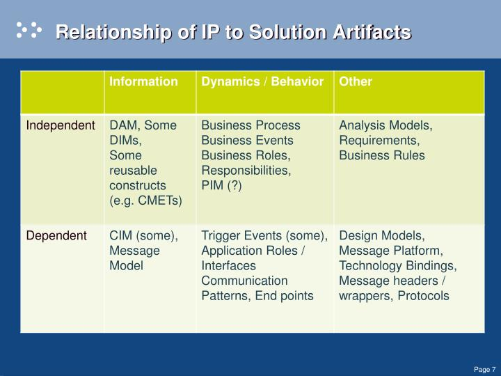Relationship of IP to Solution