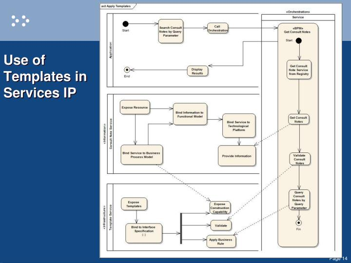 Use of Templates in Services IP