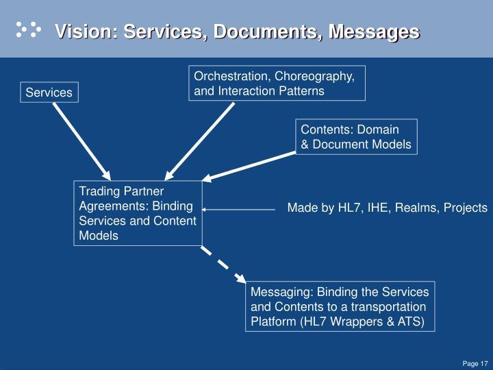 Vision: Services, Documents, Messages