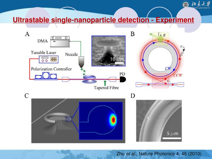 Ultrastable single-nanoparticle detection - Experiment